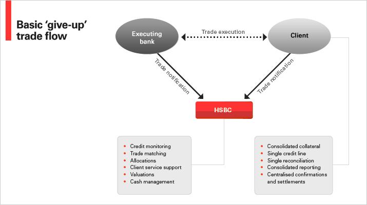 About HSBCnet | HSBCnet | HSBC